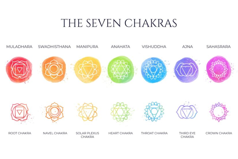 Chakras and Its Seven Types | how to activate chakras in the human body